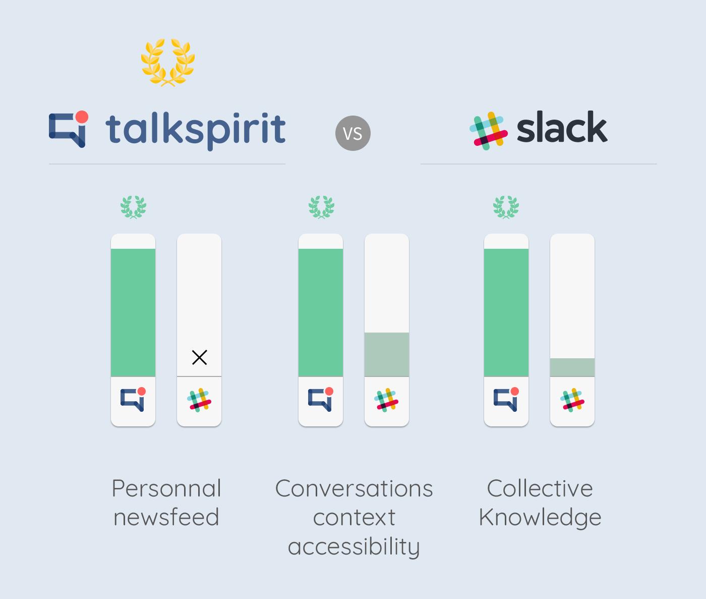talkspirit vs slack