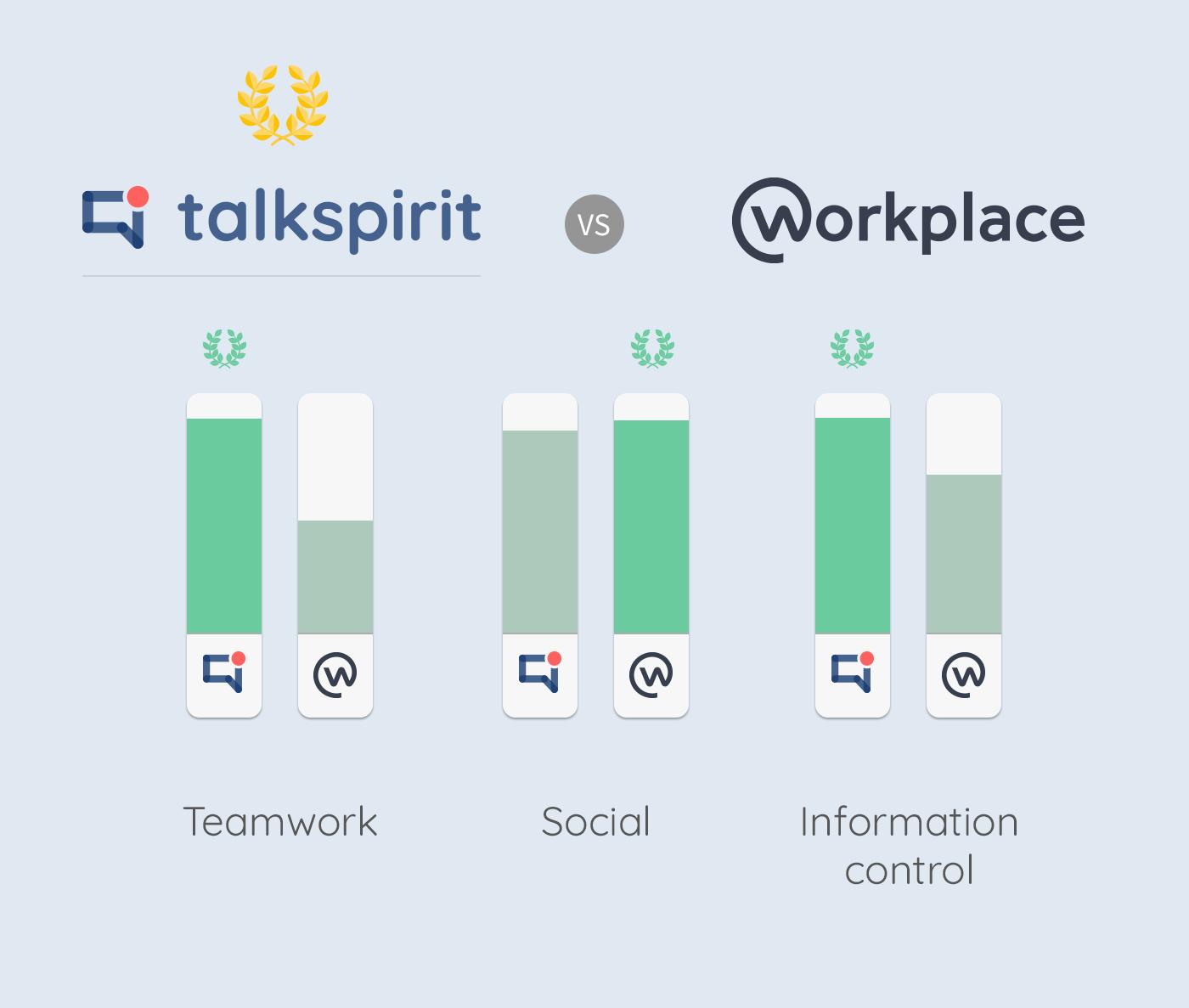 talkspirit vs workplace
