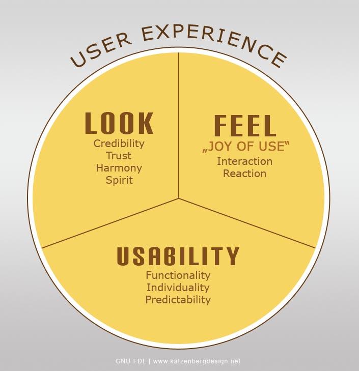 user experience talkspirit