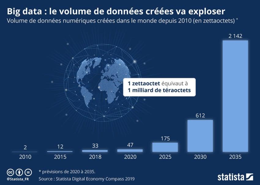 Graphique de Statista illustrant la mutation des modes de travail à travers l'explosion du volume de données