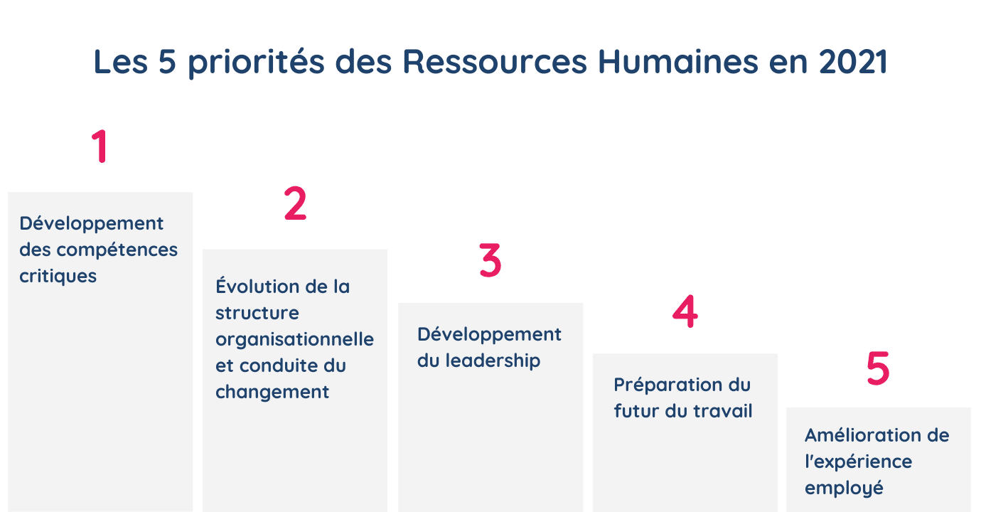 Graphique illustrant les 5 priorités des Ressources humaines en 2021 selon Gartner