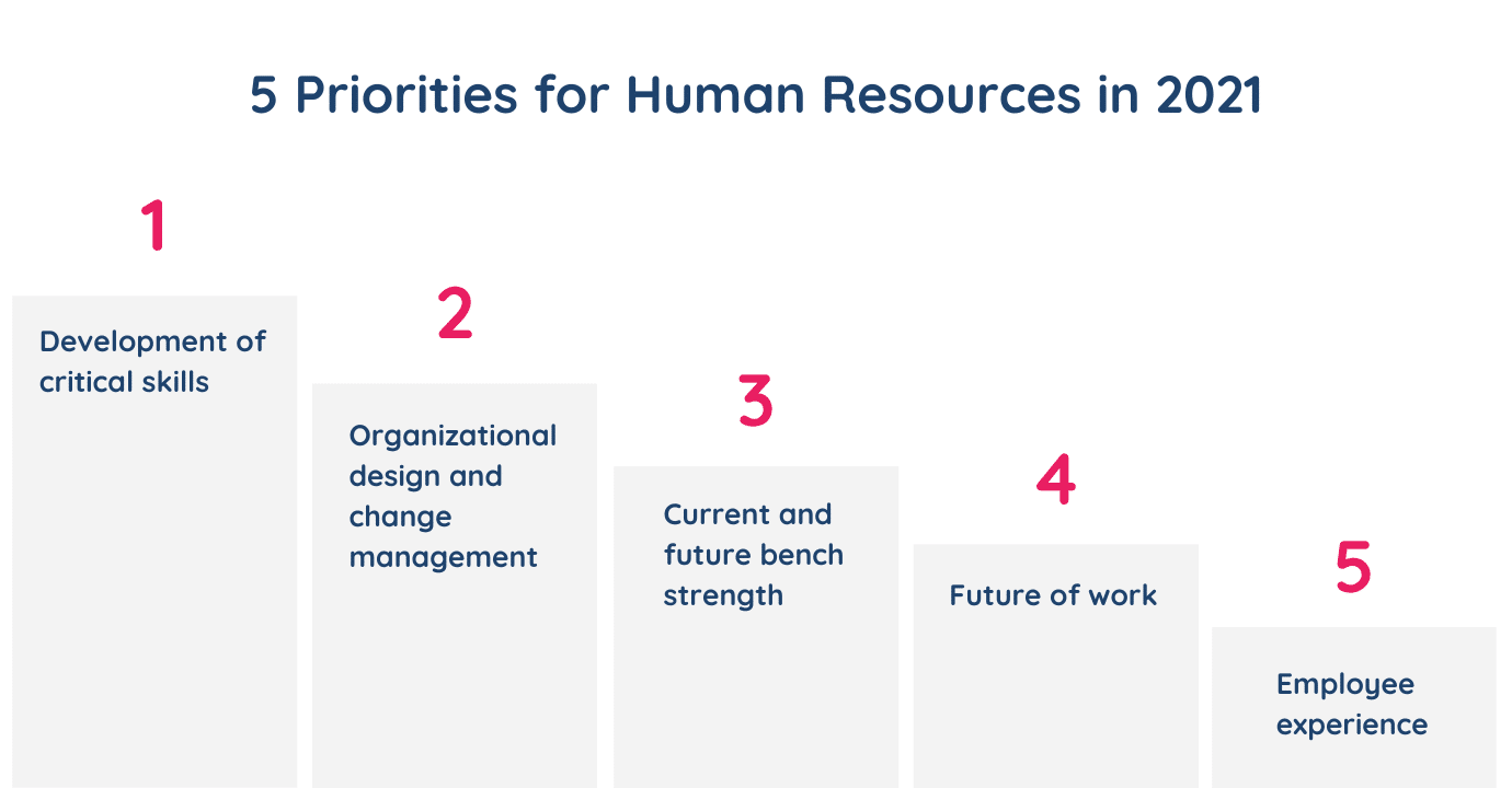 5 Priorities for human resources in 2021