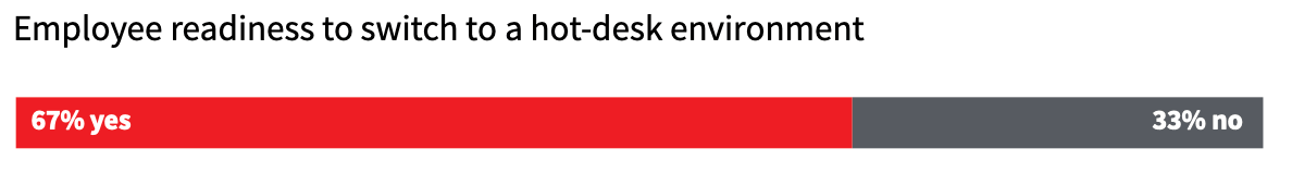 67% of employees are ready to switch to hot-desking