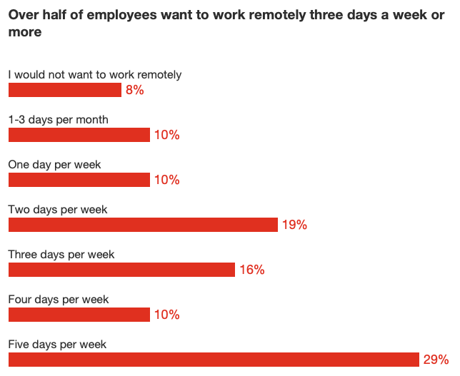Over half of employees want to work remotely three days a week or more