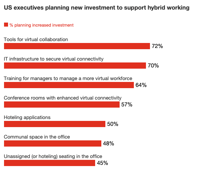 US executive are planning new investment to support hybrid working