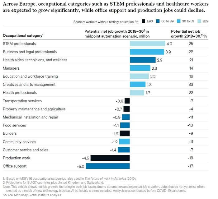 STEM and medical occupations are expected to grow over the next 10 years in Europe, while administrative and production jobs are expected to decline.