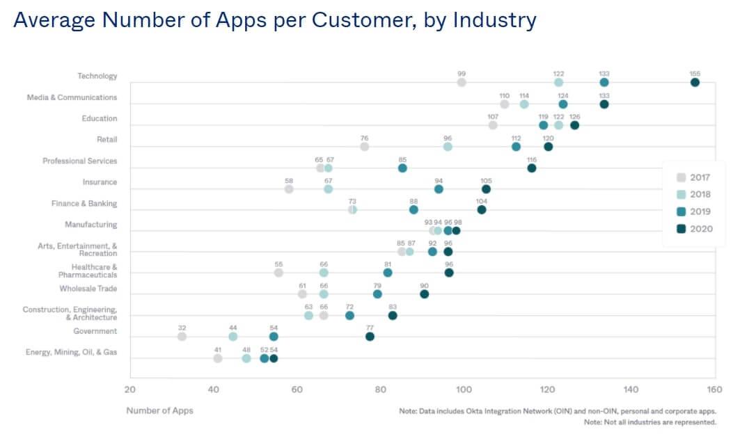 Nombre d'applications par client et par industrie en 2020