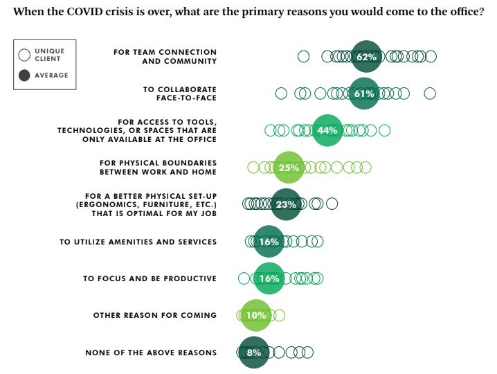 Plus de 60%  des employés veulent retourner au bureau pour garder le lien avec leurs collègues et collaborer en direct