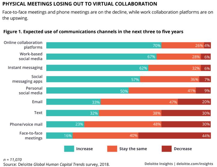 Réseau social interne. Outils. Collaboration. Deloitte. Arguments.