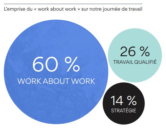 L'emprise du work about work sur notre productivité