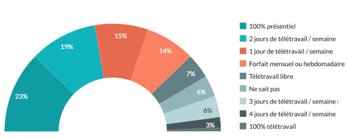 Graphique sur le mode de travail et le rythme de télétravail préféré par les DRH en septembre 2021