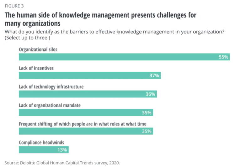 The human side of knowledge management presents challenges for many organizations